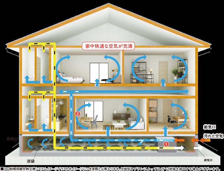 家中快適な空気が充満 ■IAQ制御搭載全熱交換システムイメージイラスト※イメージにつき実際とは異なります。
